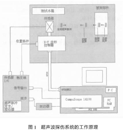 基于PC的现代化操作系统和信号采集卡实现超声波探...