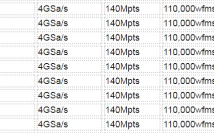 MSO/DS4000系列数字示波器带宽100MHz ~ 500MHz