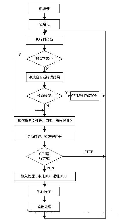 PLC的工作過程圖解