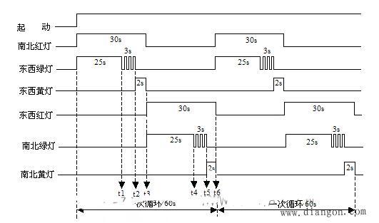 PLC十字路口的交通燈控制編程實例