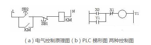 plc编程的方式有哪些