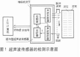 貨位虛實識別技術在自動化倉儲系統中的應用研究