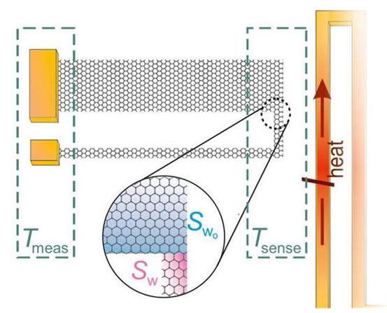 微型自供電溫度傳感器你知道什么嗎
