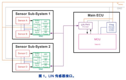 LIN通信總線標準和混合信號半導體工藝技術提高汽車維護性能和可靠性