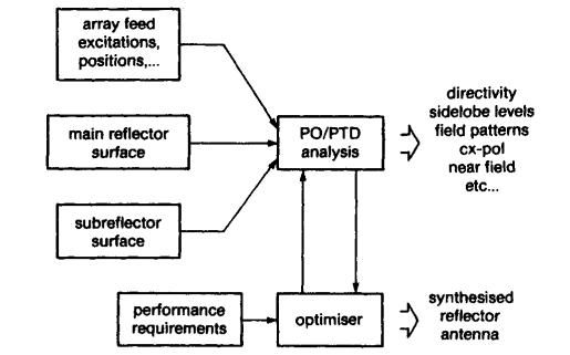 微波喇叭和馈源设计的经典教材PDF电子书免费下载