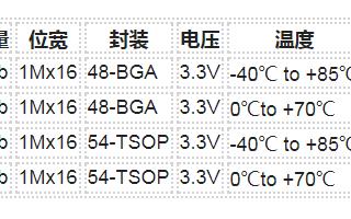 Everspin MRAM小尺寸MR4A16B存...