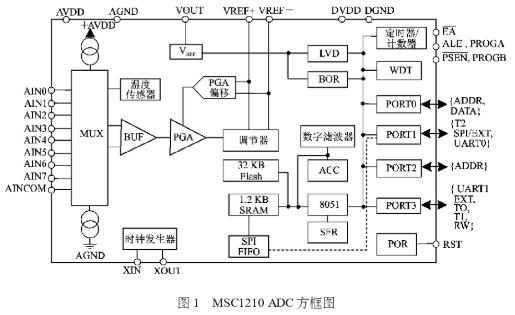 基于MSC1210單片機和多維力傳感器實現對微小力和位移信息的獲取