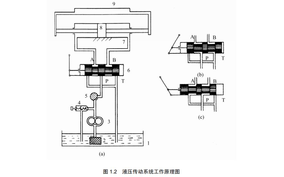 液壓傳動與氣動技術教材PDF電子書免費下載
