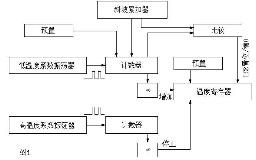BS18B20单线数字温度传感器的中文资料简介