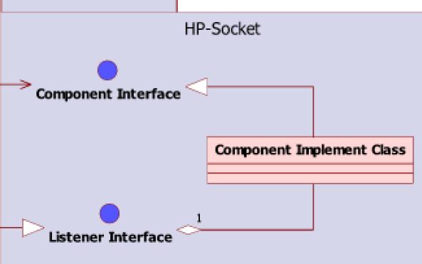 HP-Socket網絡通信框架開發指南的詳細資料說明