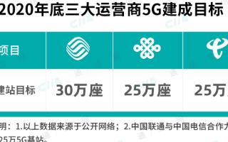 三大运营商加速5G科技带动效益显现,助力大生产效...
