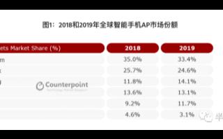 三星今年向中國品牌出售其5G SOC,有助于推動Exynos芯片組銷量