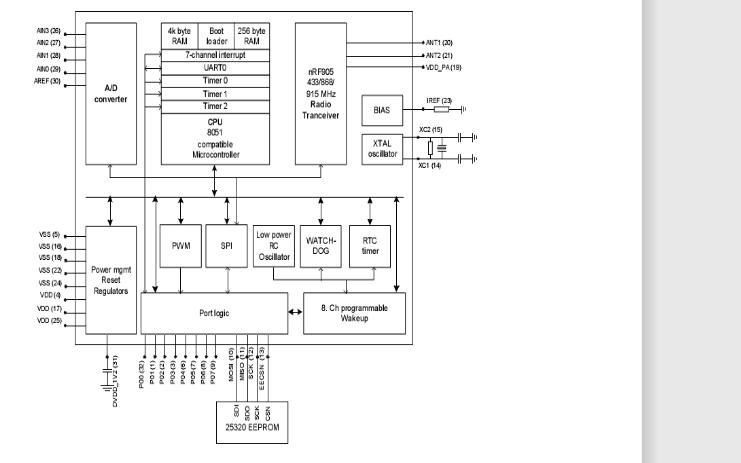 如何使用NRF9E5和DS18B20实现无线温度测量系统设计