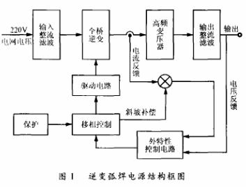 基于UC3879芯片和MOSFET器件实现全桥移相谐振逆变弧焊电源的设计