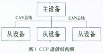 基于CCP协议实现汽车电子控制单元标定系统的设计