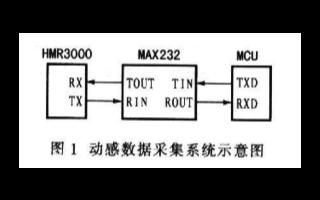 基于于HMR3000和MCU實現車輛模擬駕駛動感數據采集系統的設計