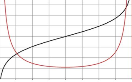 數字電位器模擬對數抽頭,可準確設置增益