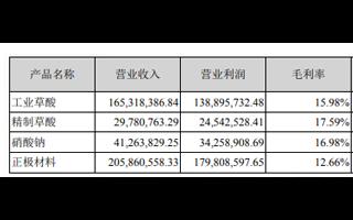豐元股份今年鋰電正極材料營收超2億元