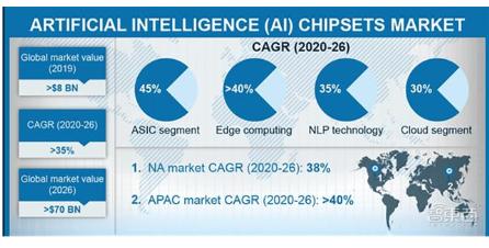 預計到2026年AI芯片組市場的復合年增長率將達...