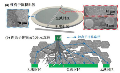 全固態鋰電池中鋰枝晶的生長及抑制機理的研究分析