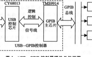 基于CY7C68013芯片和USB总线实现GPIB控制器的设计方案