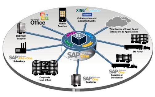 国内ERP系统和SAP系统架构存在哪些差异?