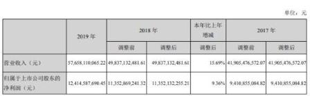 2019年海康威视总营收576.58亿元,连续8...