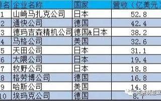 2019年全球TOP10数控机床企业排名发布,前十被日本、德国和美国包圆