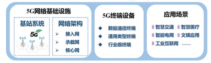 """2020年""""新基建""""范围确认 5G终端产业发展现..."""