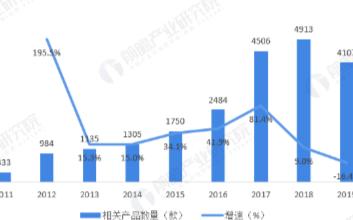 App Store AR产品呈波动增长态势,20...