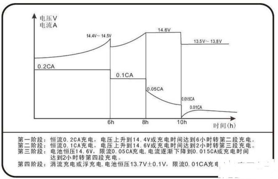 12V的電源與充電器的區別