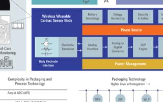 利用模拟前端和高性能�Z微控制器实现IoMT互联心脏...