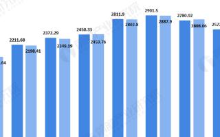 2019年汽车销售市场下滑,2020年汽车整车多...