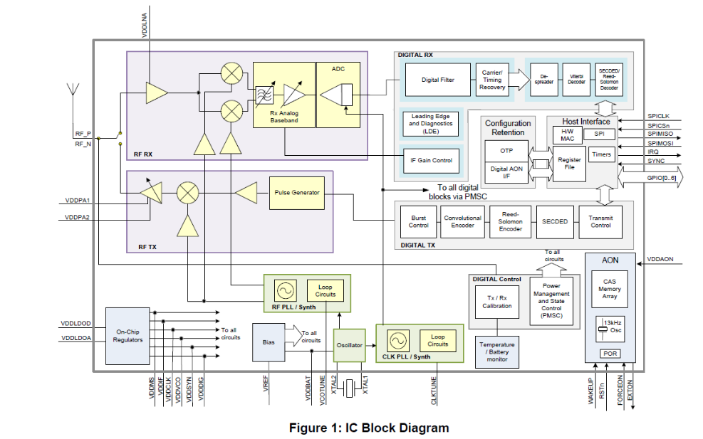 DW1000超宽带低功耗收发芯片的数据手册免费下载