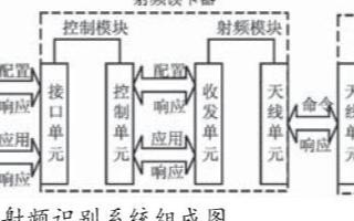 基于UHF射頻識別模塊實現UHF讀卡器的軟件設計