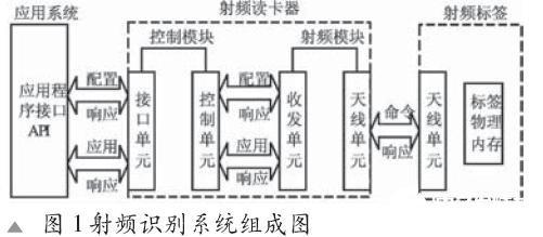 基于UHF射频识别模块实现UHF读卡器的软件设计