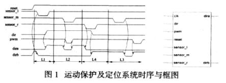 基于CPLD器件XC9572實現巡線機器人運動控制系統的軟硬件設計