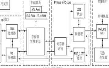 采用USB控制器ISP1161实现USB主机功能的设计研究