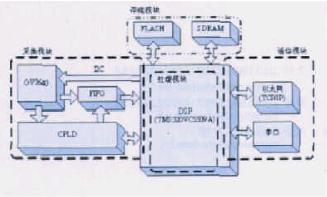 采用高速DSP和CPLD器件實現嵌入式視覺系統的設計