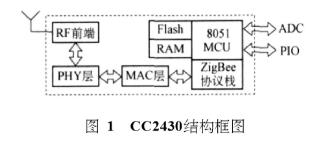 基于CC2430芯片和DS1822溫度傳感器實現溫度無線檢測系統的設計