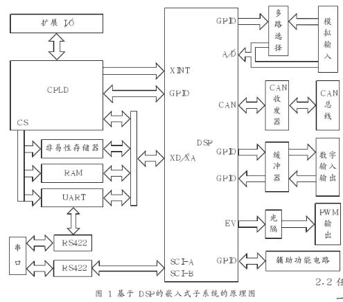 基于TMS320F2812 DSP实现三协同分布...