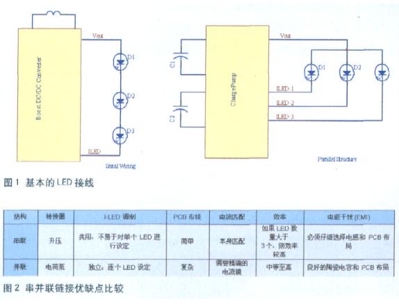 利用多個獨立LED實現嵌入式漸進調光功能