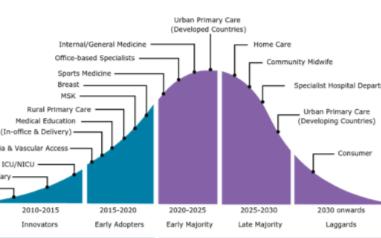 手持超声医疗设备迎来大发展,其原因为何