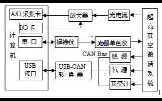 基于USB-CAN轉換器實現GaAs光電陰極制備測控系統的軟硬件設計