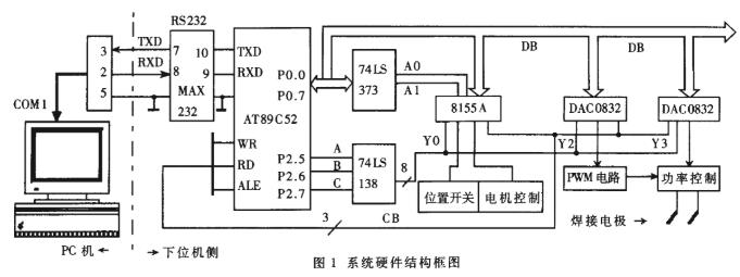 基于PC机和单片机实现平行缝焊机系统的设计
