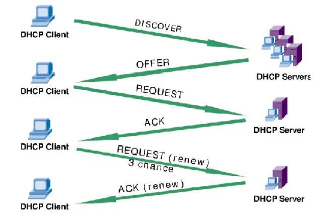 dhcp的作用是什么_dhcp的工作原理