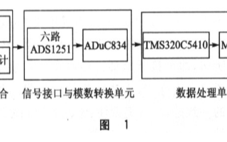 基于TMS320C5410和ADuC834微處理...