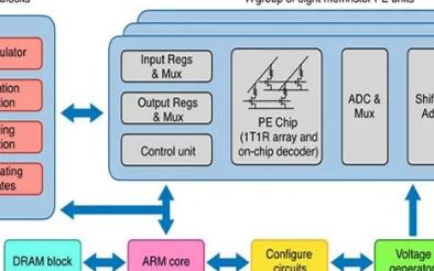 中国制造的全球首款多阵列忆阻器存算一体系统问市