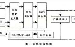 基于接收解調模塊TCL2002MB-2和單片機實現智能校園廣播系統的設計