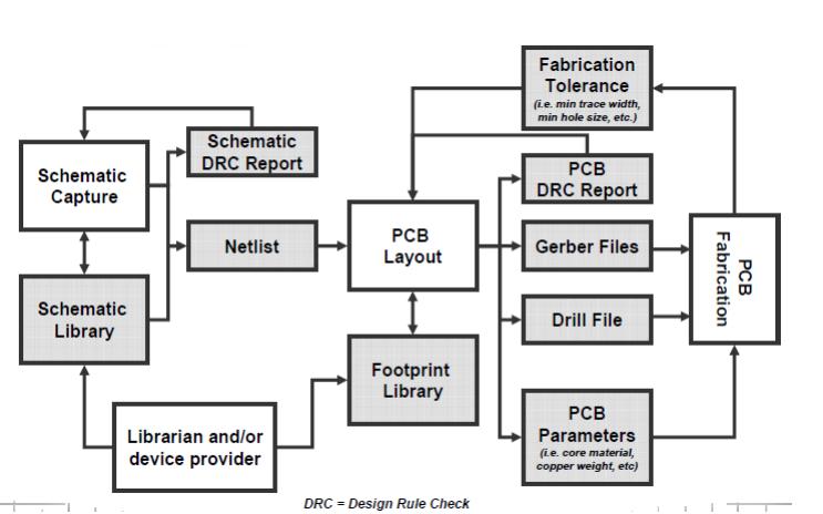 PCB布線技術的詳細課件免費下載